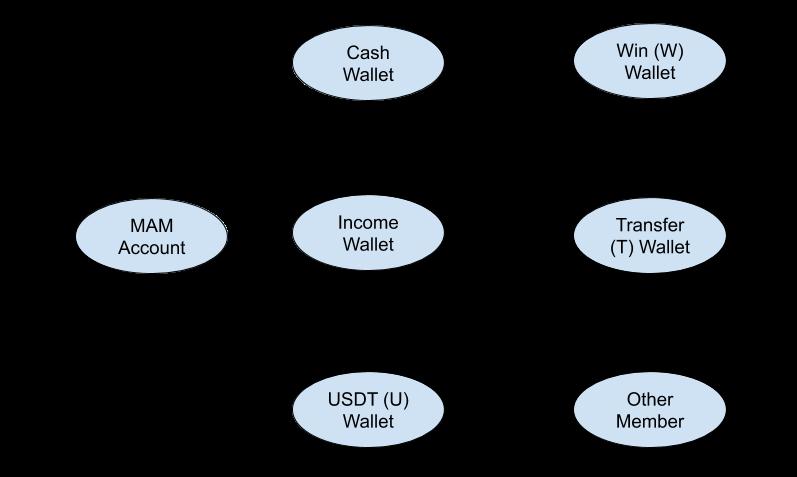 Gambar hubungan antar wallet di TRFX